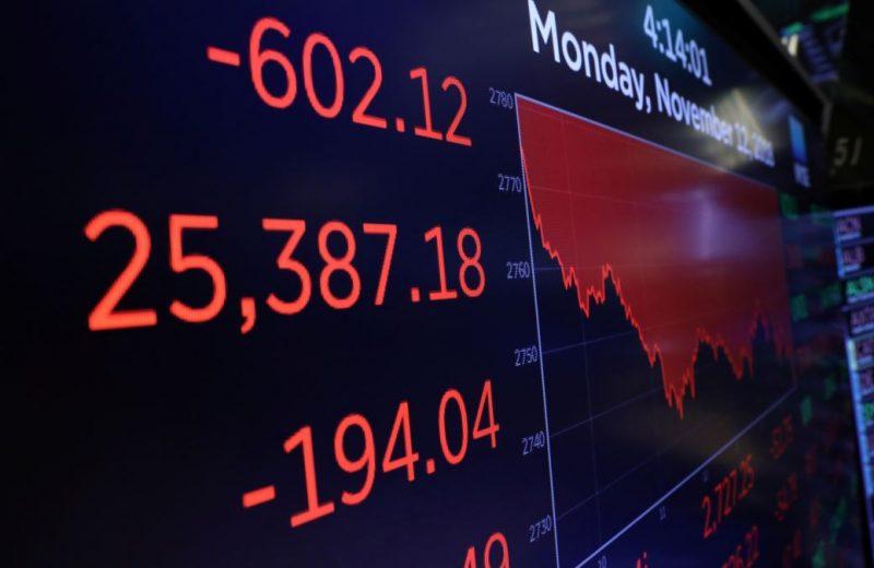 مؤشر داوجونز يفقد 170 نقطة مع ضعف البيانات التي عززت مخاوف النمو العالمي