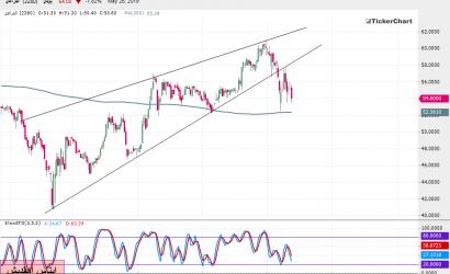 تحليل السوق السعودي: سهم المراعي بداية من جلسة الأحد 26ـ05ـ2019