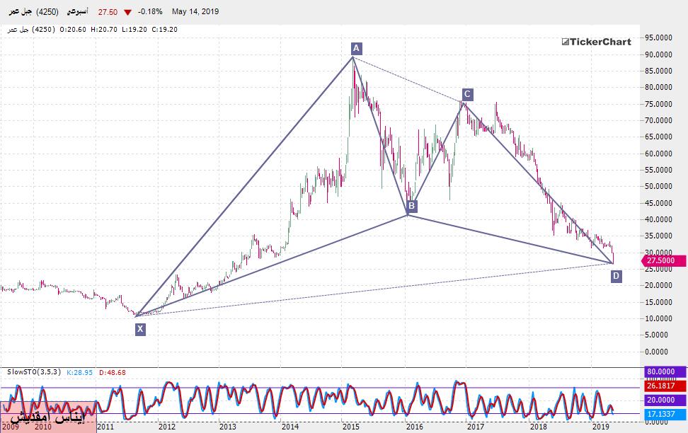 تحليل السوق السعودي : سهم جبل عمر بداية من جلسة الأربعاء 15ـ05ـ2019