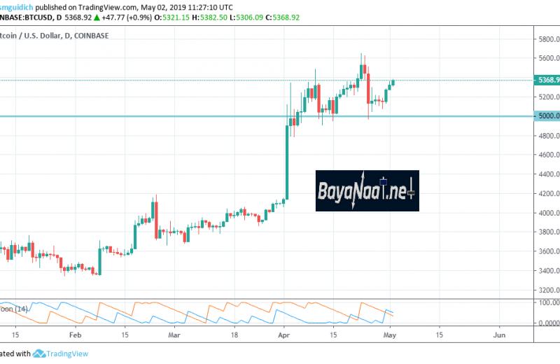 تحليل البيتكوين/ دولار BTC/USD