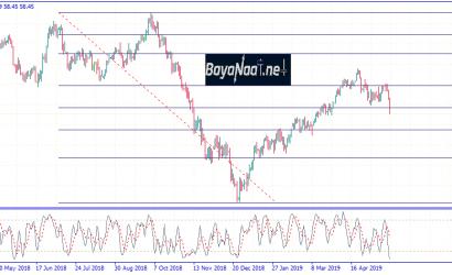تحليل أسعار النفط الخام بعد انخفاض مخزونات الخام الأمريكية