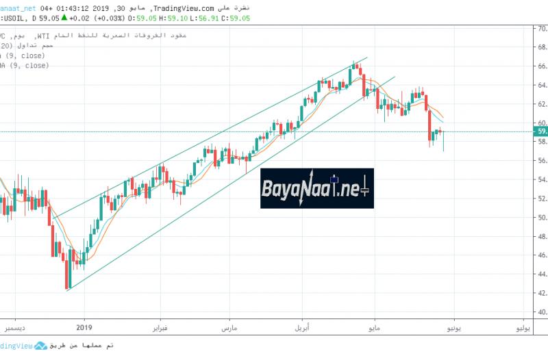تحليل أسعار النفط الخام يوم الخميس 30ـ05ـ2019