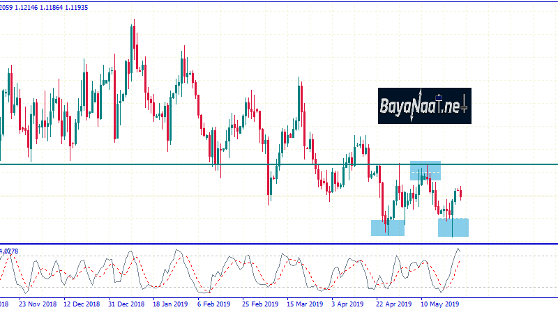 تحليل زوج يورو مقابل الدولار الأمريكي يوم الثلاثاء 28ـ05ـ2019