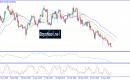 تحليل الدولار النيوزيلندي مقابل الدولار الأمريكي يوم الأربعاء 22ـ05ـ2019
