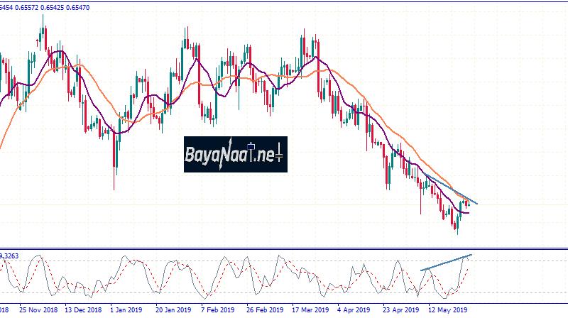 تحليل الدولار النيوزيلندي مقابل الدولار الأمريكي يوم الثلاثاء 28ـ05ـ2019