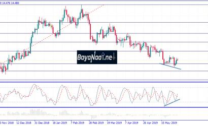 تحليل أسعار الفضة يوم الجمعة 31ـ05ـ2019