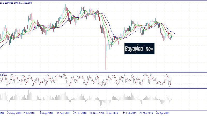 تحليل زوج الدولار مقابل الين الياباني يوم الخميس 30ـ05ـ2019
