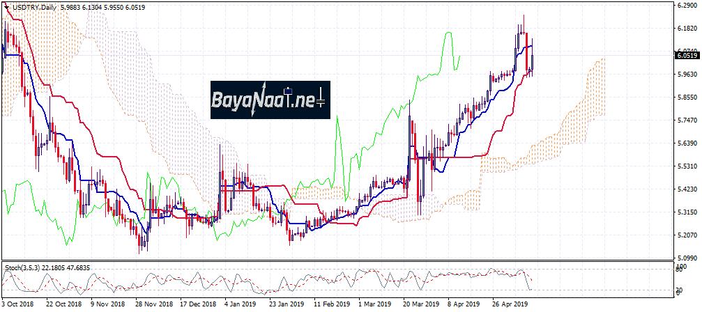 تحليل الدولار الأمريكي مقابل الليرة التركية USDTRY