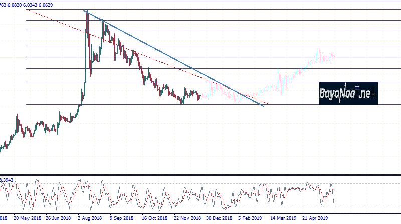 تحليل الدولار الأمريكي مقابل الليرة التركية يوم الثلاثاء 28ـ05ـ2019