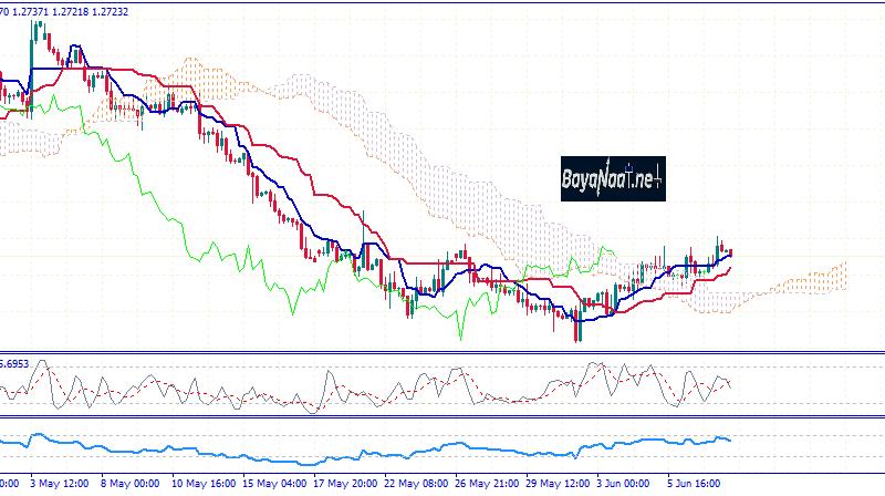 تحليل زوج الجنيه الإسترليني مقابل الدولار الأمريكي GBPUSD
