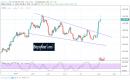 تحليل أسعار الذهب بعد تقرير الوظائف الأمريكي الصادم !