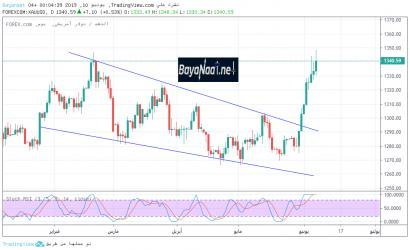 تحليل الذهب في هذا الأسبوع : هل مازال للصعود بقية؟