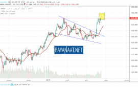 التحليل الأسبوعي لأسعار الذهب