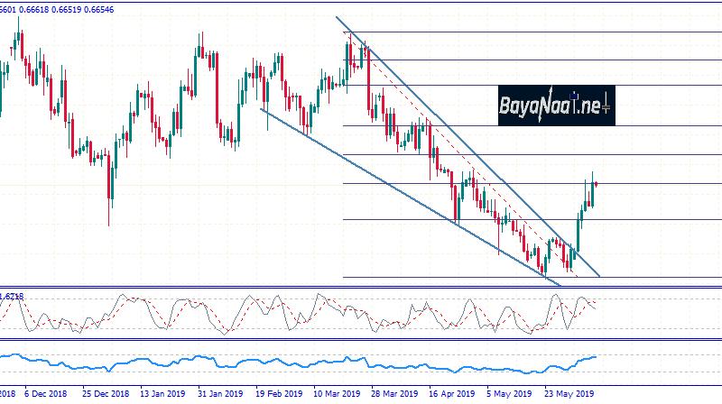 كيف سيتفاعل الدولار النيوزيلندي مع التقارير الصينية في هذا الأسبوع ؟