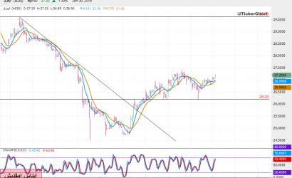 تحليل السوق السعودي : سهم البحري بداية من جلسة الاثنين 01ـ07ـ2019
