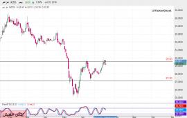 تحليل السوق السعودي : سهم جبل عمر بداية من جلسة الأحد 21ـ07ـ2019