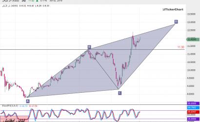 تحليل السوق السعودي : سهم دار الأركان بداية من جلسة الأربعاء 04ـ07ـ2019