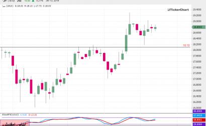 تحليل السوق السعودي : سهم سيرا بداية من جلسة الأحد 14ـ07ـ2019