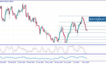 تحليل الدولار النيوزيلندي / دولار أمريكي الاثنين 29ـ07ـ2019