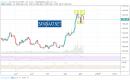 التحليل الأسبوعي لأسعار الذهب XAUUSD