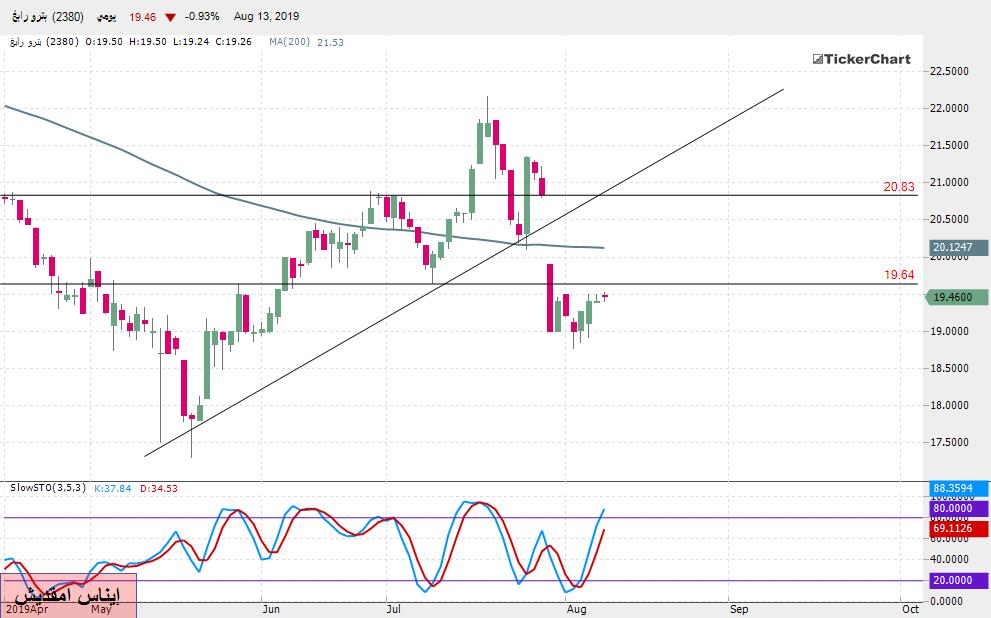 تحليل السوق السعودي : سهم بترورابغ بداية من جلسة الأحد 18ـ08ـ2019