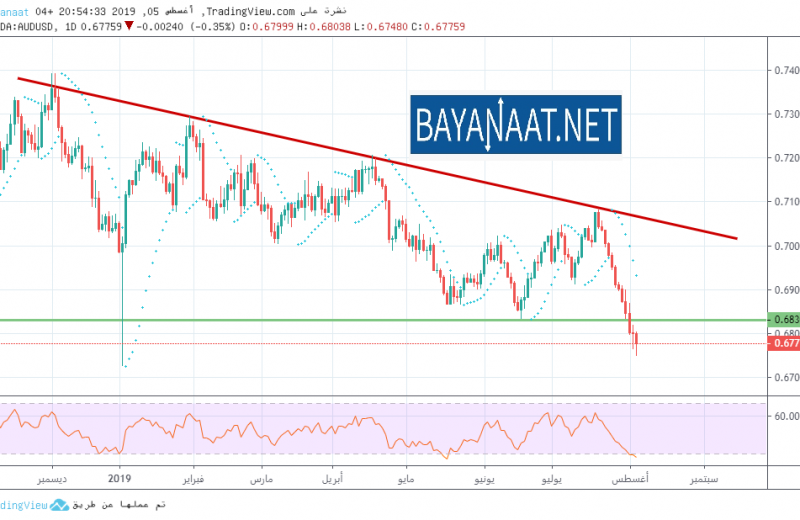 تحليل الدولار الأسترالي في انتظار اجتماع البنك الاحتياطي الأسترالي يوم الثلاثاء