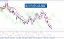 ما الذي ينتظر الدولار النيوزيلندي المتضرر الأكبر من الحرب التجارية؟