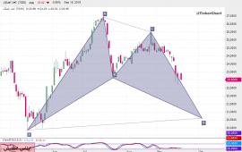 تحليل السوق السعودي : سهم موبيلي بداية من جلسة الخميس 19ـ08ـ2019
