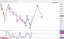 تحليل السوق السعودي : سهم بتروكيم بداية من جلسة الخميس 26ـ09ـ2019