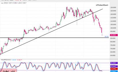 تحليل السوق السعودي : سهم سابك بداية من جلسة الأربعاء 18ـ09ـ2019