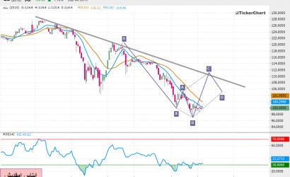 تحليل السوق السعودي : سهم سابك بداية من جلسة الخميس 05ـ09ـ2019