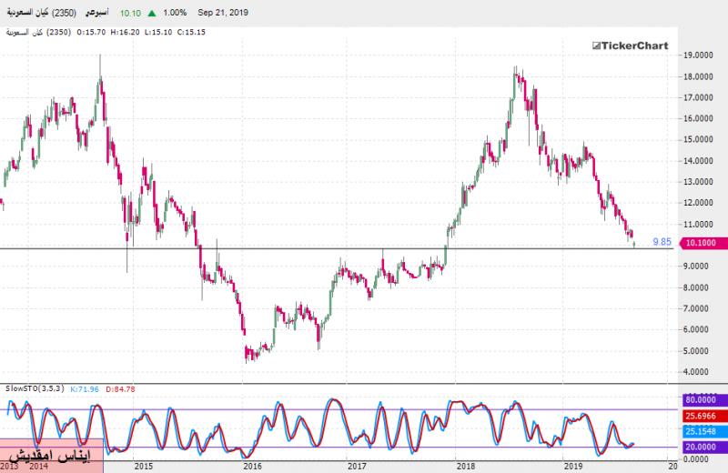 السوق السعودي : تحليل سهم كيان بداية من جلسة الأحد 22ـ09ـ2019