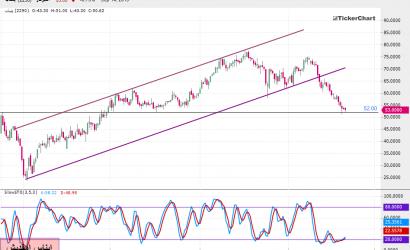 تحليل السوق السعودي : سهم ينساب بداية من جلسة الأحد 15ـ09ـ2019