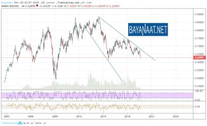 """تحليل الدولار النيوزيلندي مقابل نظيره الأمريكي : """"المصائب لا تأتي فرادى"""""""