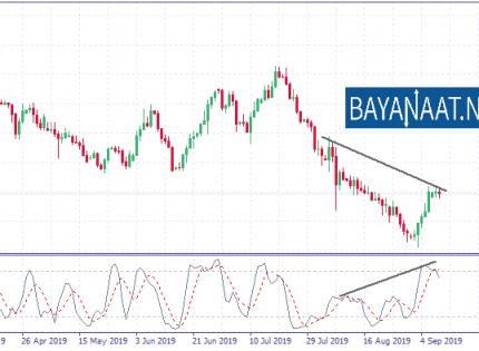 تحليل الدولار النيوزيلندي : هل تستعد الثيران لترند صاعد جديد؟