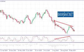 تحليل الدولار النيوزيلندي مقابل نظيره الأمريكي NZDUSD يوم الأربعاء 18ـ09ـ2019