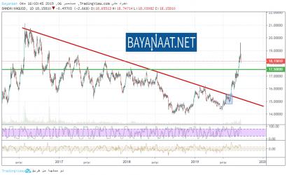 تحليل أسعار الفضة يوم الجمعة 06ـ09ـ2019