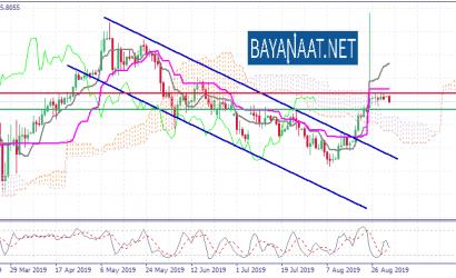 تحليل الليرة التركية مقابل الدولار الأمريكي يوم الثلاثاء 03ـ09ـ2019