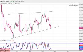 تحليل السوق السعودي: سهم مصرف الجزيرة بداية من جلسة الخميس 17ـ10ـ2019