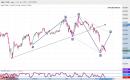 تحليل السوق السعودي: سهم المتقدمة بداية من جلسة الأحد 13ـ10ـ2019