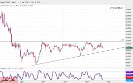 تحليل السوق السعودي : سهم المتطورة بداية من جلسة الأحد 17ـ11ـ2019