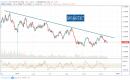 تحليل الدولار الأسترالي مقابل نظيره الأمريكي AUDUSD