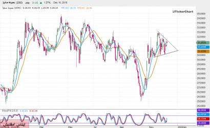 تحليل السوق السعودي : سهم صافولا بداية من جلسة الأربعاء 11ـ12ـ2019