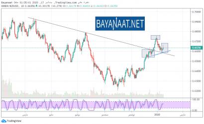 هل سينتعش الدولار النيوزيلندي في عام 2020 بعد الأزمة التي عاشها في العام الماضي؟