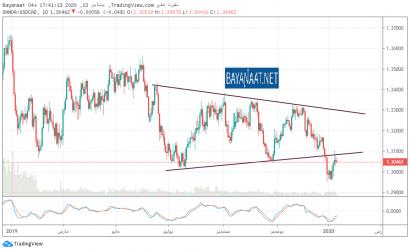 كيف سيتفاعل الدولار الكندي اليوم مع استطلاع توقعات بنك كندا المركزي ؟