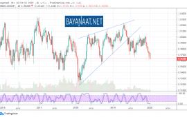 تحليل الفرنك السويسري : هل سيخفض بنك سويسرا سعر الفائدة في وقت قريب؟